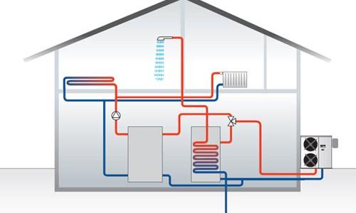 εγκατάσταση αντλίας θερμότητας gazpro